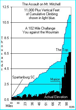 mitchell-elevation-gain-chart